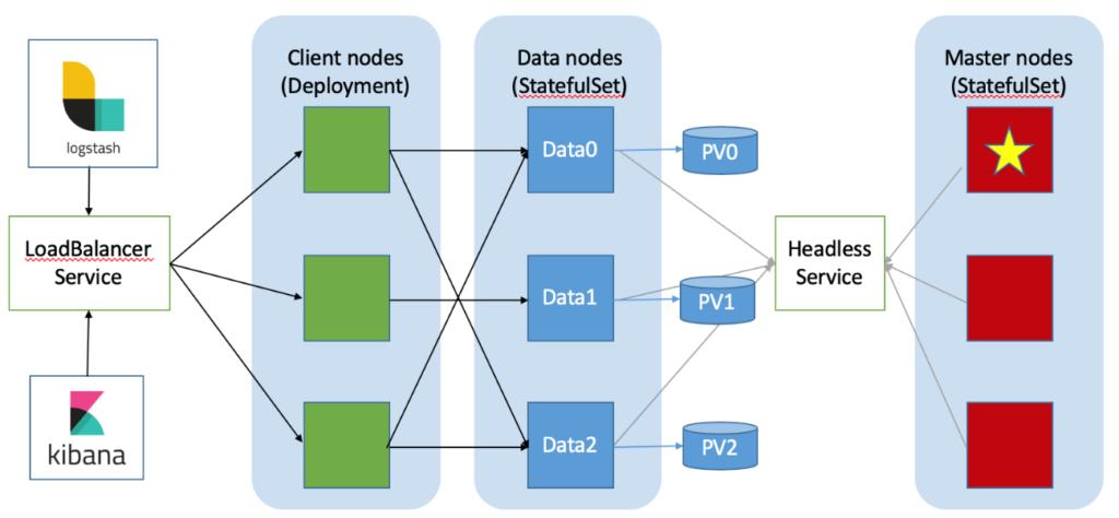 Cluster Elasticsearch e Kubernetes