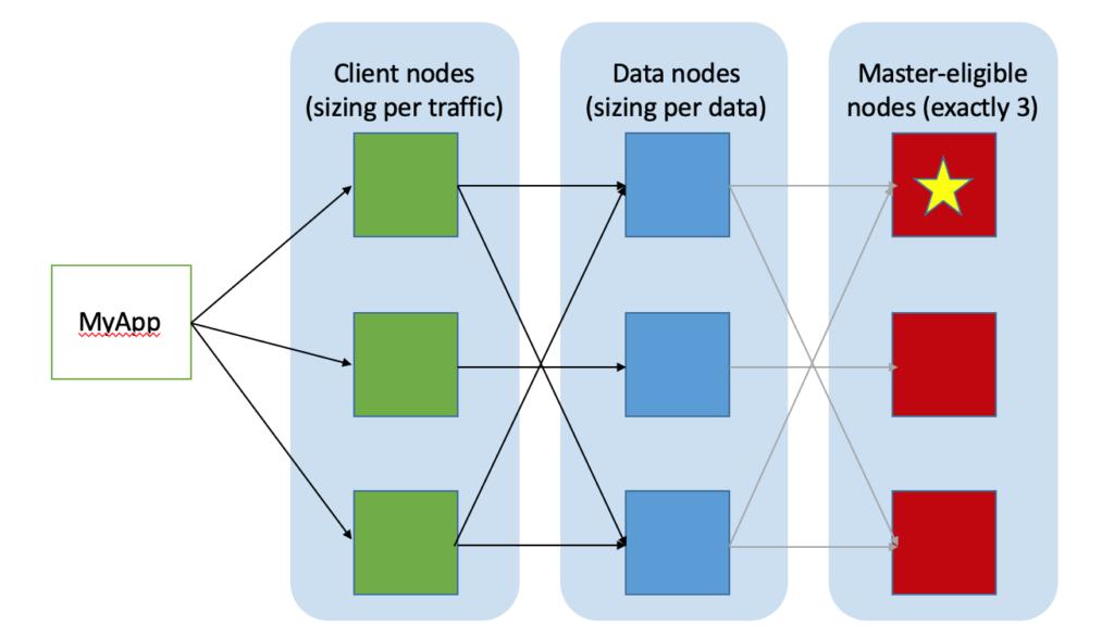 Cluster Elasticsearch