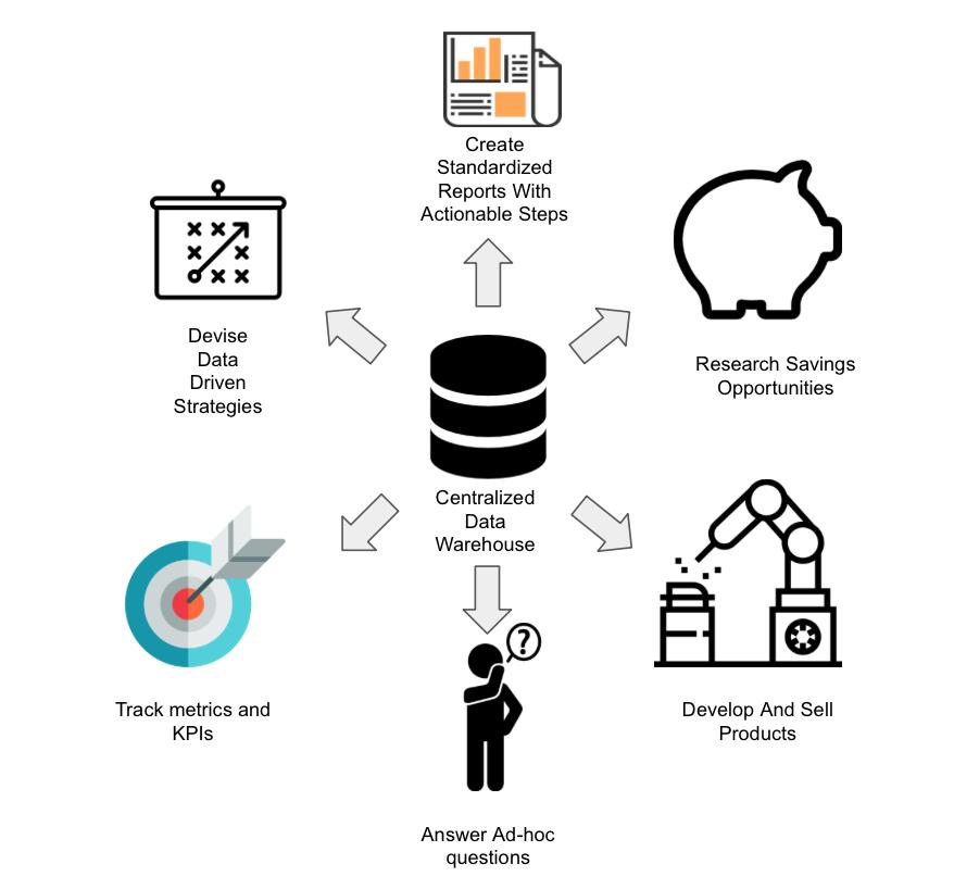 Data Warehouse Centralizado