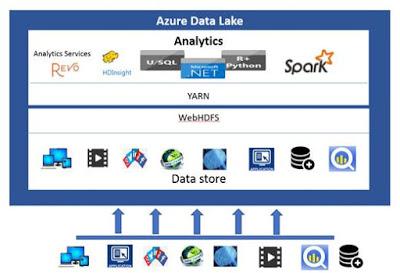 Partes do Data Lake